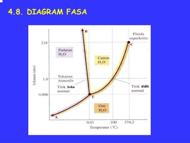 Bab4 wujud zat diagram fasa beku didih ccuart Images