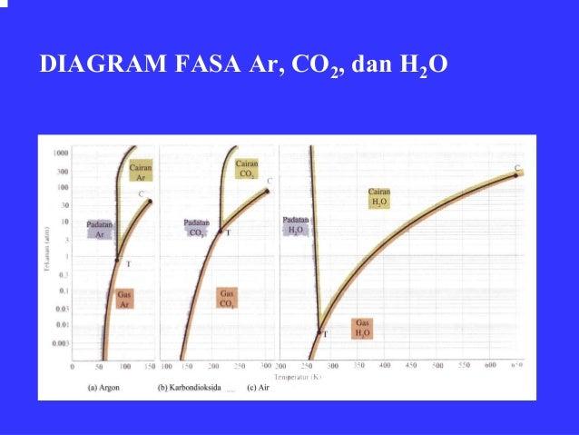 Bab4 wujud zat diagram fasa ar co2 dan h2o ccuart Images