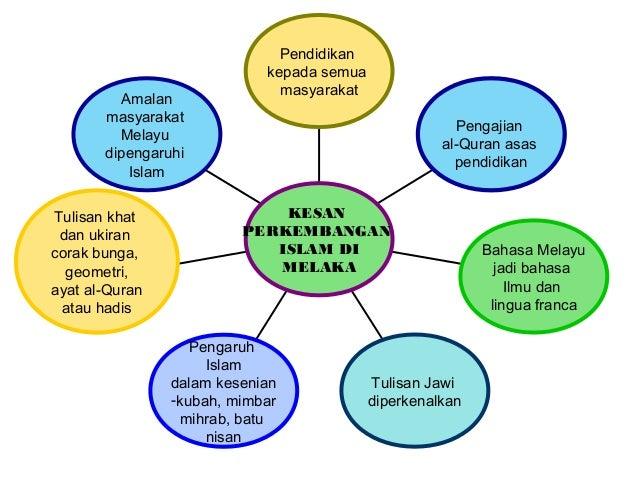 Sejarah Tingkatan 1 Bab 5 Kegemilangan Melaka