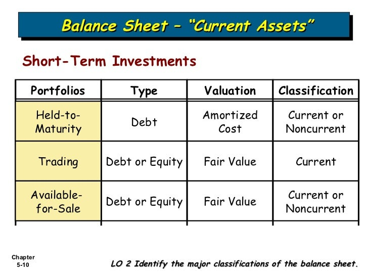 balance sheet and held for trading investments Temporary investments will generate extra income for the business but do not  require as large of a  since the balance sheet presents the trading securities at  fair  held-to-maturity securities (face value, receivable in 4 years) 2,500,000.