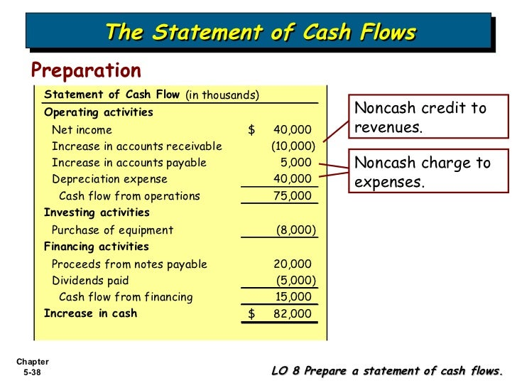 balance sheet and cash flows Financial statements like the income statement, balance sheet, and statement of cash flows are a key to successful business learn what goes in them.
