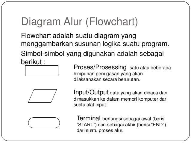 Bab 5 diagram alur flowchart diagram ccuart Image collections