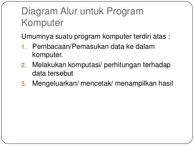 Bab 5 diagram alur flowchart diagram alur untuk programkomputerumumnya suatu program komputer ccuart Image collections