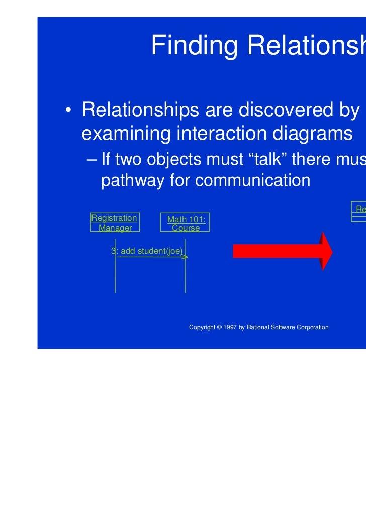 Bab 5 diagram uml dan prosess modeling 2010 ccuart Gallery