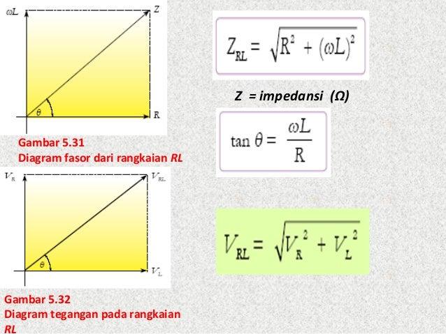 Bab 5 induksi elektrngt 25 gambar 531 diagram fasor dari ccuart Gallery