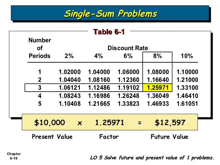 Present value of single sum table 65739 homeup for Table 6 5 present value