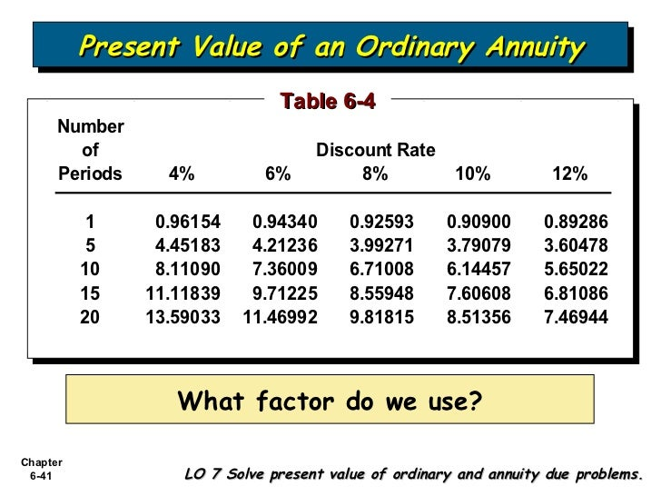 Bab 6 accounting and the time value of money for Table 6 4 present value of an ordinary annuity of 1