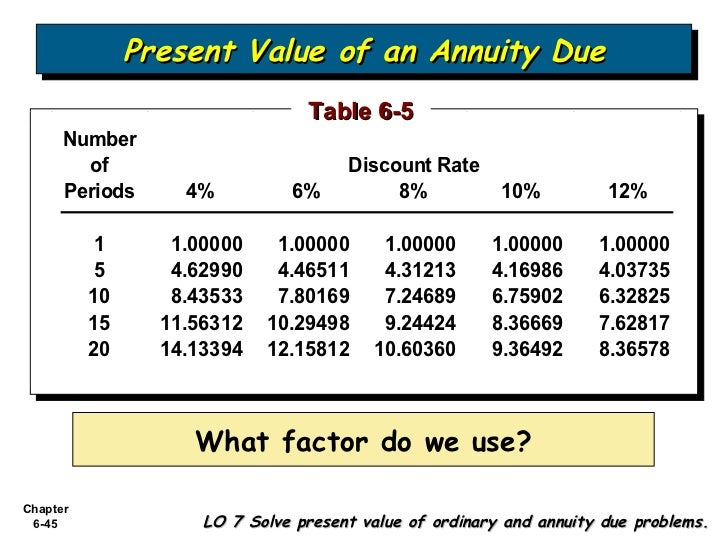 Bab 6 Accounting And The Time Value Of Money