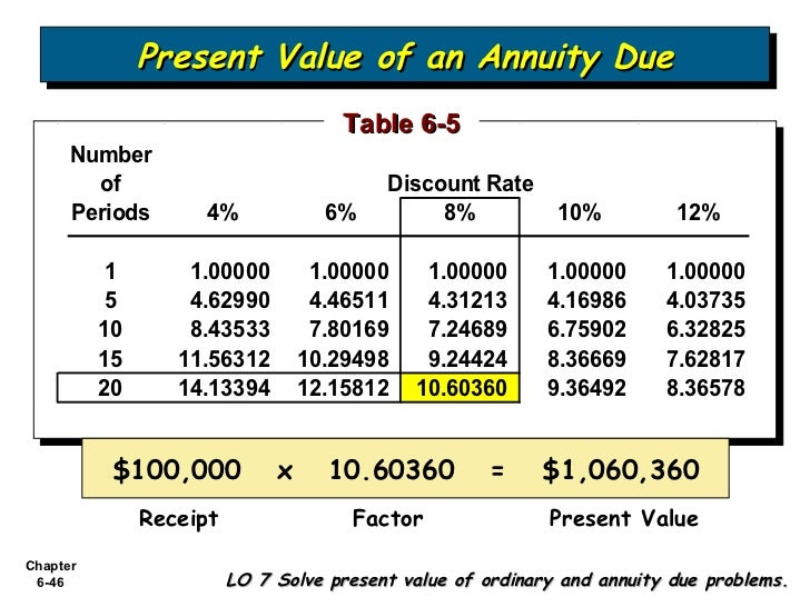 annuity due and ordinary relationship memes