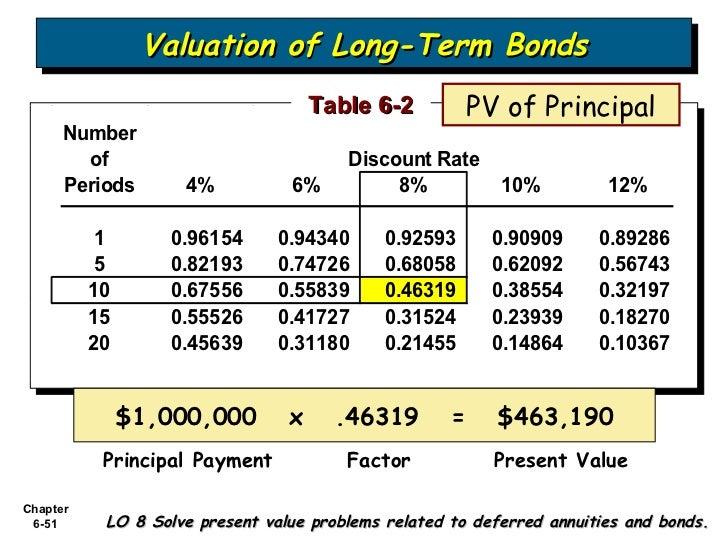 single sum present value table