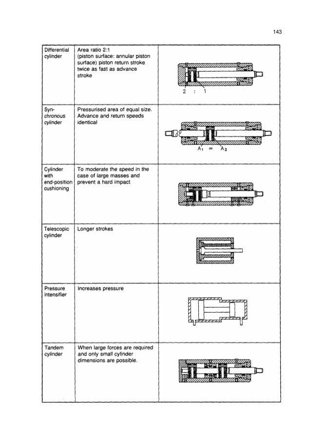 Komponen sistem hidrolik 23 638gcb1381520297 silinder kerja ganda ada yang memiliki batang torak piston rod pada satu sisi dan ada pula yang pada kedua sisi konstruksi mana yang akan dipilih tentu ccuart Gallery