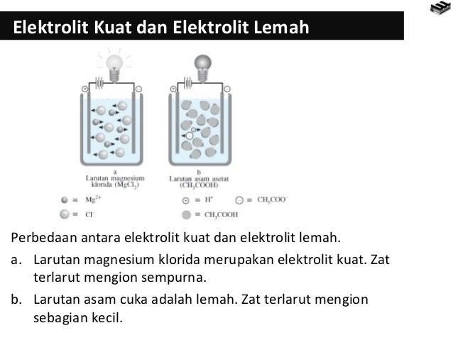 Bab 6 Larutan Elektrolit Kelas X