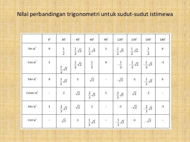 Bab 6 trigonometri (cynthia b s)