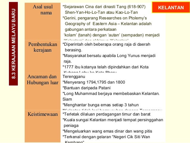 Sejarah Tingkatan 1 Bab 8 Kerajaan Melayu