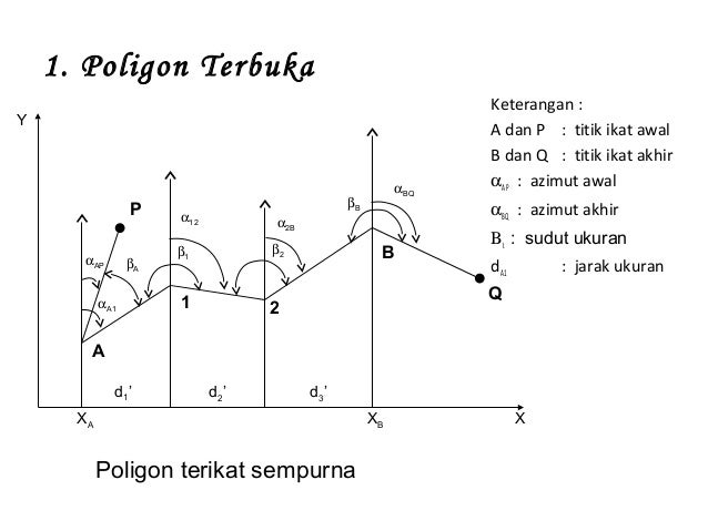 Bab 8 kerangka dasar pemetaan poligon ccuart Choice Image