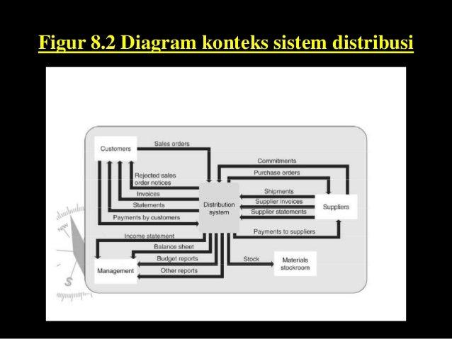 Bab 8 teori figur 82 diagram konteks sistem distribusi ccuart Image collections