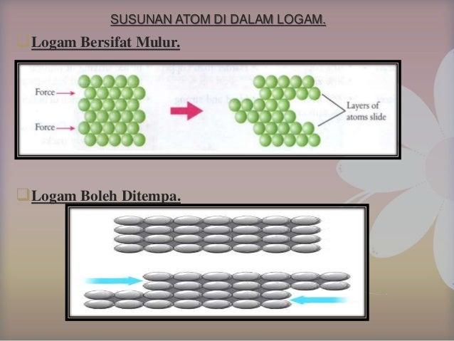 SUSUNAN ATOM DI DALAM ALOI. Atom mempunyai saiz yang berbeza. Menggangu susunan atom. Menghalang lapisan atom daripada ber...