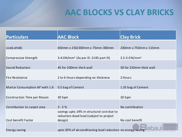 Contruction Material Supplier Cement Aac Blocks
