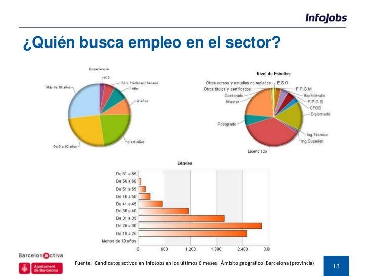 ¿Quién busca empleo en el sector?      Fuente: Candidatos activos en InfoJobs en los últimos 6 meses. Ámbito geográfico: B...
