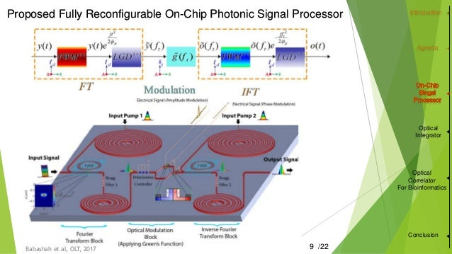 optical signal processing thesis A hybrid optical signal processing system in conjunction with a digital system is also a possibility in this scenario, the optical system performs the filtering, and .