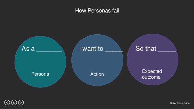 Babel Camp 201612 How Personas fail As a _______ I want to _____ So that _____ Persona Action Expected outcome