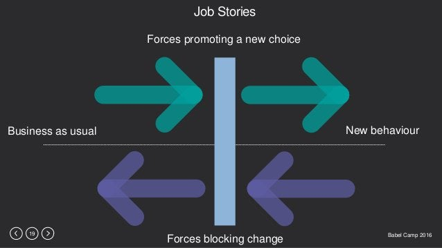 Babel Camp 201619 Job Stories Business as usual New behaviour Forces blocking change Forces promoting a new choice