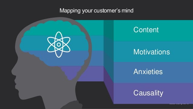 Babel Camp 201624 Mapping your customer's mind Content Motivations Anxieties Causality