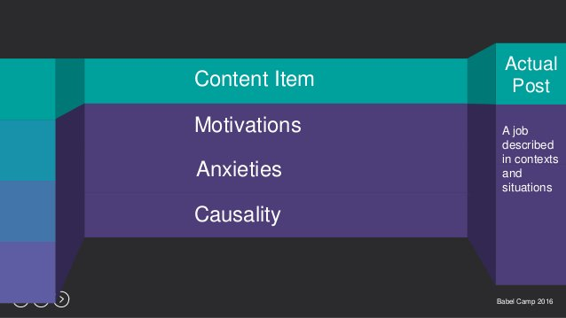 Babel Camp 201625 Actual PostContent Item Motivations Anxieties Causality A job described in contexts and situations