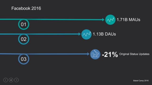 Babel Camp 20164 Facebook 2016 01 02 03 1.71B MAUs Original Status Updates 1.13B DAUs -21%