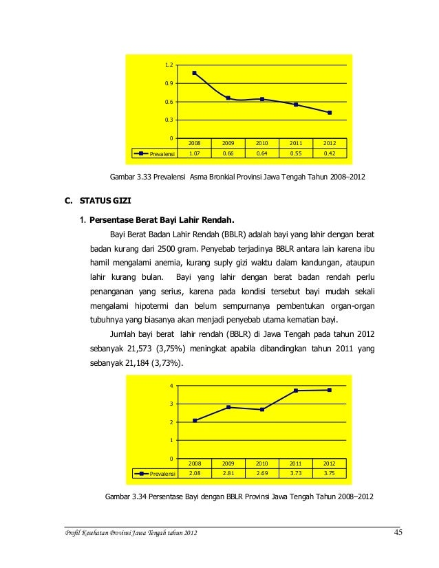 Prevalensi obesitas dewasa di Indonesia meningkat