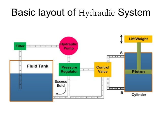 babic components of hydraulic pneumatic systems rh slideshare net simple hydraulic brake system diagram simple hydraulic brake system diagram