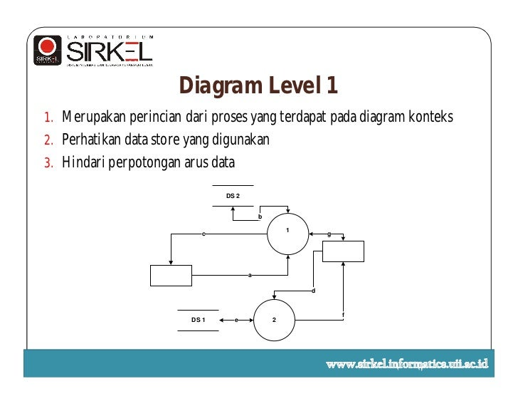 Bab i data flow diagram diagram level 1 ccuart Choice Image