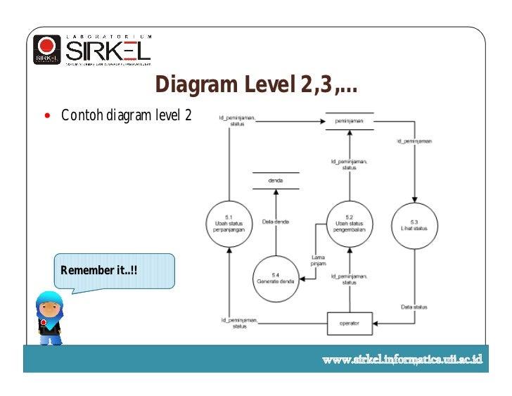 Bab i data flow diagram diagram level 2 ccuart Images