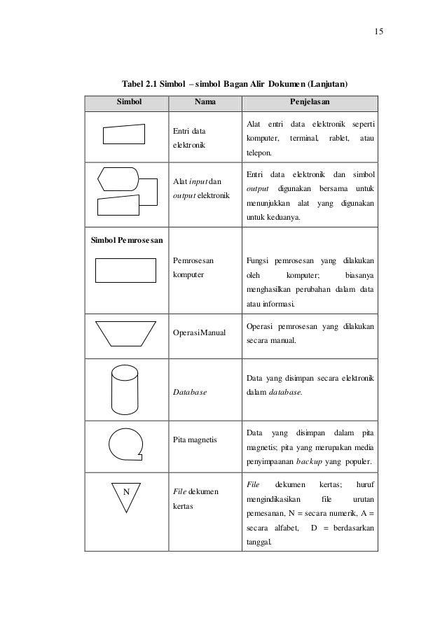 Bab ii perancangan sistem informasi penyewaan atas aset idle pada p 3 2 1 11 ccuart Image collections