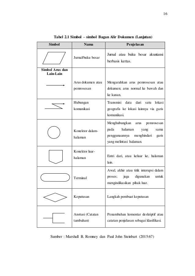 Bab ii perancangan sistem informasi penyewaan atas aset idle pada p 12 ccuart Image collections