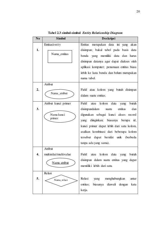 Bab ii perancangan sistem informasi penyewaan atas aset idle pada p 16 ccuart Image collections