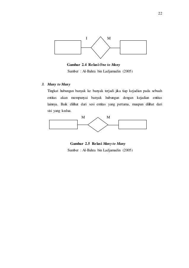 Bab ii perancangan sistem informasi penyewaan atas aset idle pada p relationship diagram lanjutan 18 ccuart Gallery