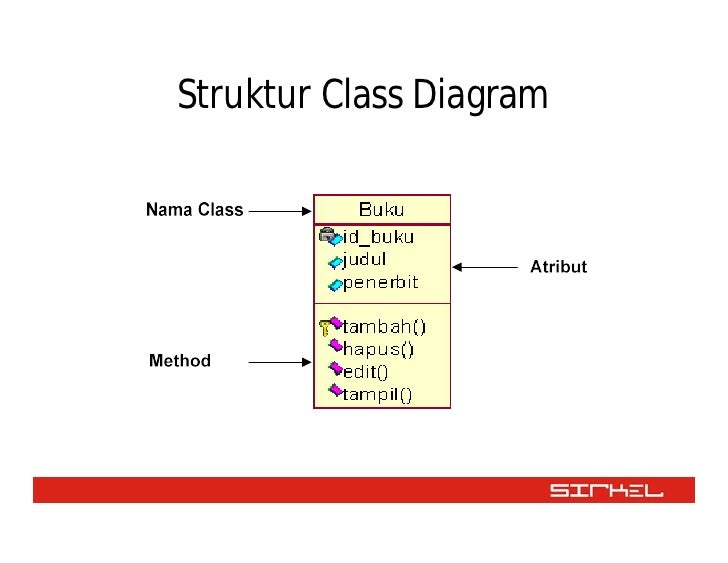 Bab iii class diagram 3 ccuart Image collections