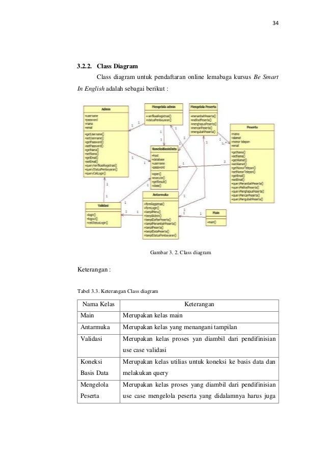 Bab 3 perancangan diagram dari perancangan sistem informasi pendafta password 6 ccuart Choice Image