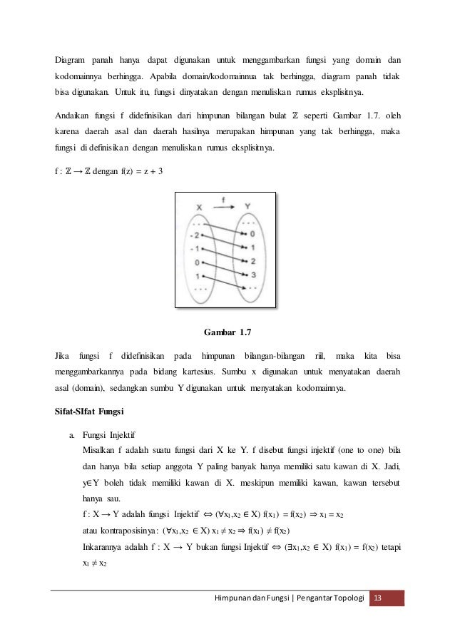 Bab ii pengantar topologi gambar 16 13 himpunandanfungsi pengantartopologi 13 diagram panah ccuart Choice Image