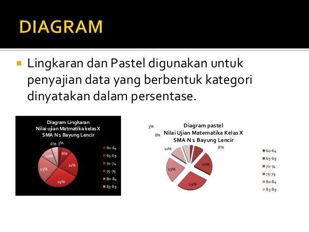 Penyajian data 13 lingkaran dan pastel ccuart Images
