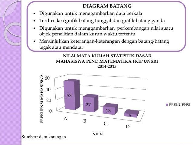 Bab ii statistik dasar penyajian data diagram batang ccuart Images