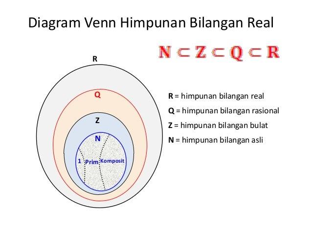 Diagram garis himpunan bilangan auto electrical wiring diagram matematika dasar bab i sistem bilangan riil rh slideshare net lambang diagram piktogram diagram ccuart Images