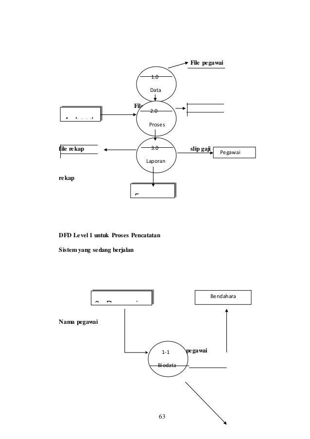 Bab i ta agus diagram rincian dfd level 0 aplikasi gaji pegadaian sistem yang sedang berjalan pegawai 3 pimpinan 4 3 5 sistem aplikasi gaji pegadaian 64 ccuart Images