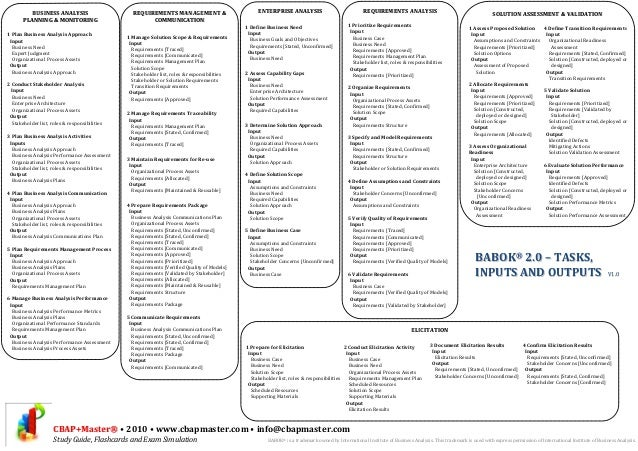 Business Analysis Knowledge Areas Big Picture