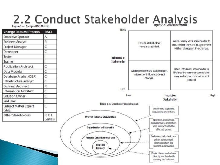15.  U201cproposed Structure And Schedule For Communications Regarding Business  Analysis ...