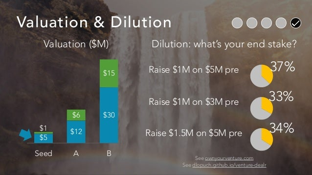 Valuation & Dilution 37% See ownyourventure.com See dlopuch.github.io/venture-dealr Raise $1M on $5M pre 33%Raise $1M on $...
