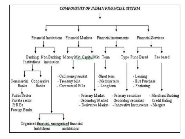 the structure of financial system of Introduction the australian financial system has undergone significant change over the two decades since the campbell inquiry triggered a period of financial.