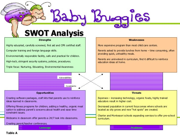 Baby Buggies Presentation on Parent Involvement At Home