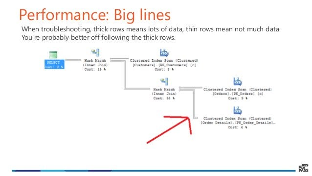 Performance: Big lines When troubleshooting, thick rows means lots of data, thin rows mean not much data. You're probably ...